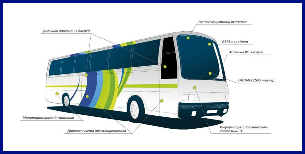 bus identification system Of the effortless passenger identification system (epis) project consisted of four main tasks including field testing, controlled testing, consumer acceptance, and both operational and economic feasibility.
